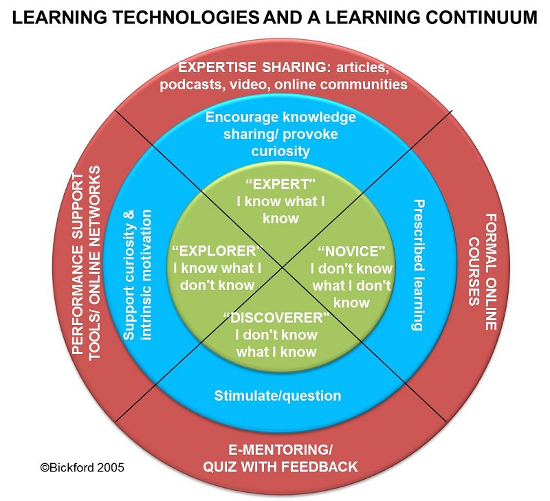 Learning technology choice for skill building