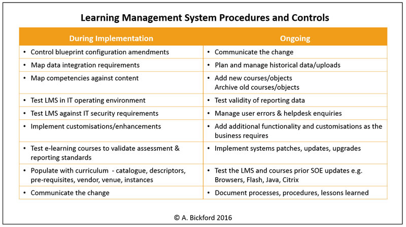 LMS procedures and controls