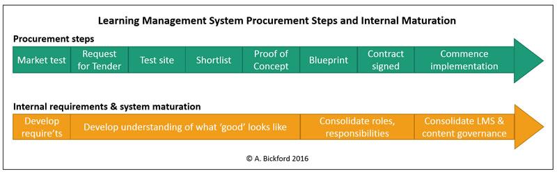 LMS procurement steps and maturation