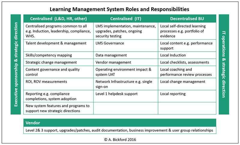 LMS roles and responsibilities