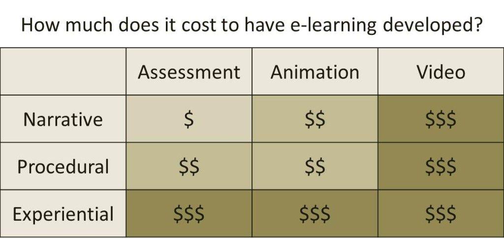comparison elearning cost