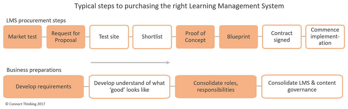 Steps to purchasing the right LMS